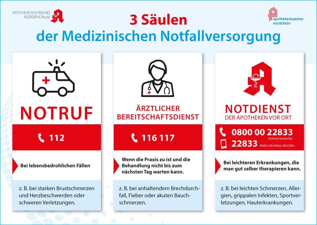 Die 3-Säulen veranschaulichen die Anlaufstellen in der medizinischen Notfallversorgung. Quelle: Apothekerverband Nordrhein e.V.